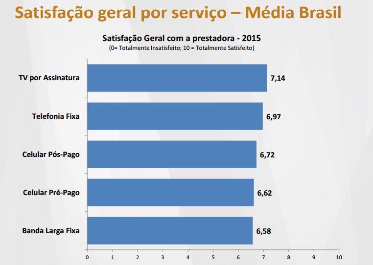Satisfação telecomunicações no Brasil - ANATEL