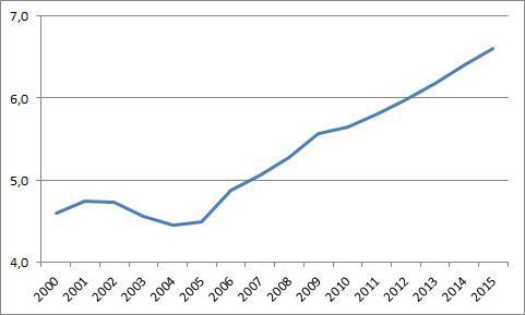 Gastos totais com Educação como % do PIB (Fonte: INEP e IBGE)
