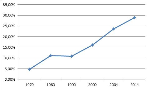Percentual bruto de matrículas no ensino superior em relação à população em idade universitária. (Fonte: IndexMundi e IBGE)