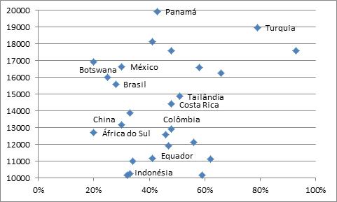Renda per capita (U$ PPP) e % bruto das matrículas no ensino superior sobre a população em idade universitária, ano mais recente. (Fonte: Banco Mundial e IBGE, elaboração própria)